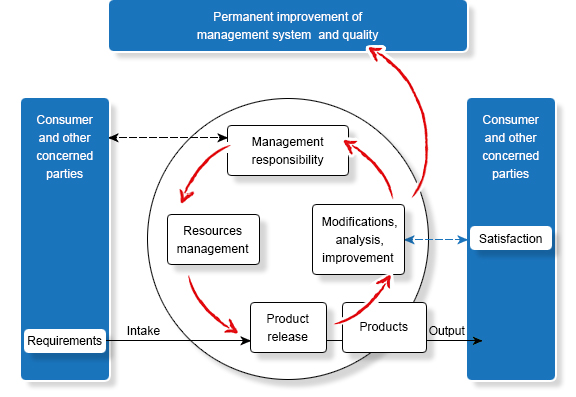 ISO 9001: Process approach