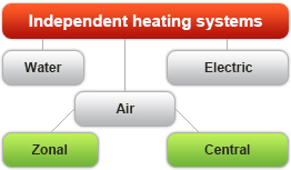 Independent heating systems