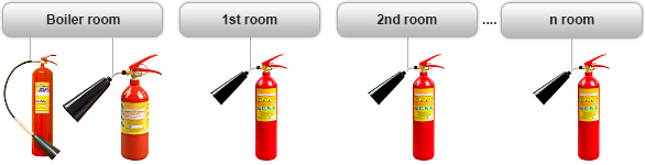 Fire-extinguisher bottles cannot be too many