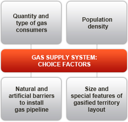 Gas supply systems